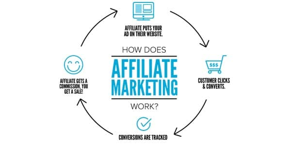 Affiliate Marketing: Marketing strategy to increase sales and revenue